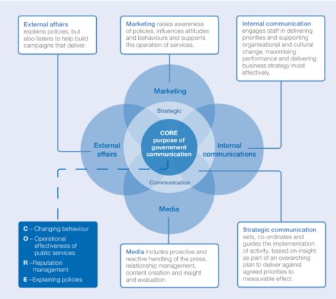 MCOM2.0 is built around 5 disciplines with strategic communication at the core.