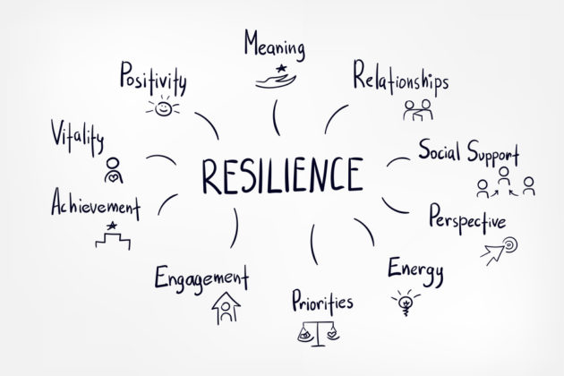 Word chart with resilience being linked to:  positivity, meaning, relationships, social support, perspective, energy, priorities, engagement, achievement, and vitality.
